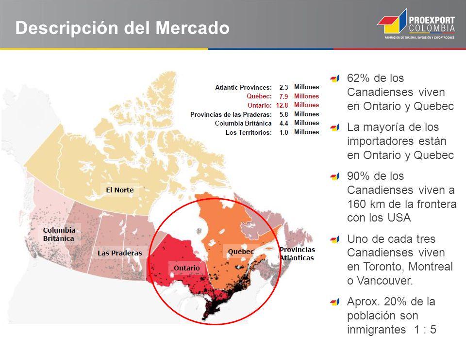 62% de los Canadienses viven en Ontario y Quebec La mayoría de los importadores están en Ontario y Quebec 90% de los Canadienses viven a 160 km de la