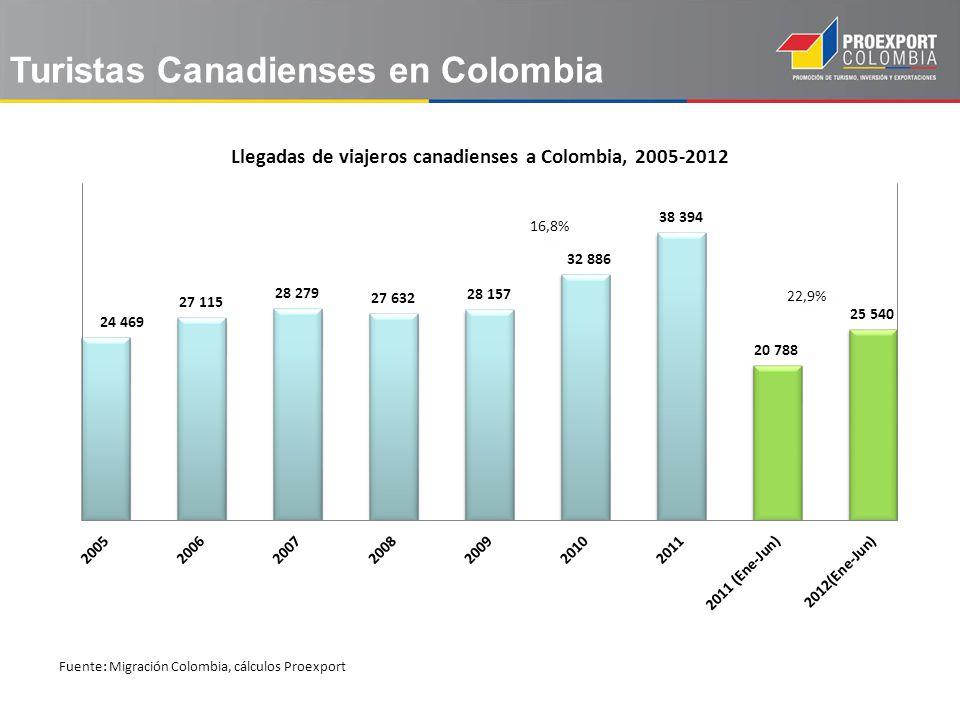 Fuente: Migración Colombia, cálculos Proexport Turistas Canadienses en Colombia
