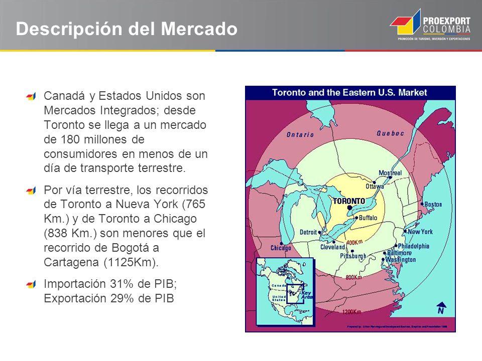 Relación comercial Colombia – Canadá Fuente: World Trade Atlas - Statistics Canada Millones de USD 2005200620072008200920102011 Jun.