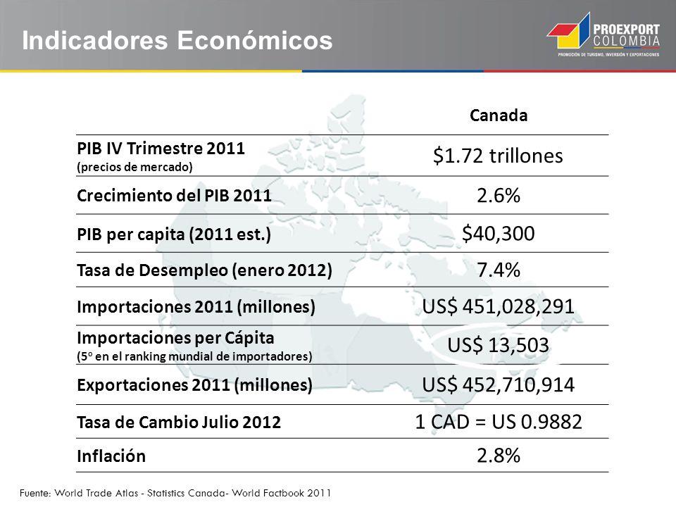 Canada PIB IV Trimestre 2011 (precios de mercado) $1.72 trillones Crecimiento del PIB 2011 2.6% PIB per capita (2011 est.) $40,300 Tasa de Desempleo (