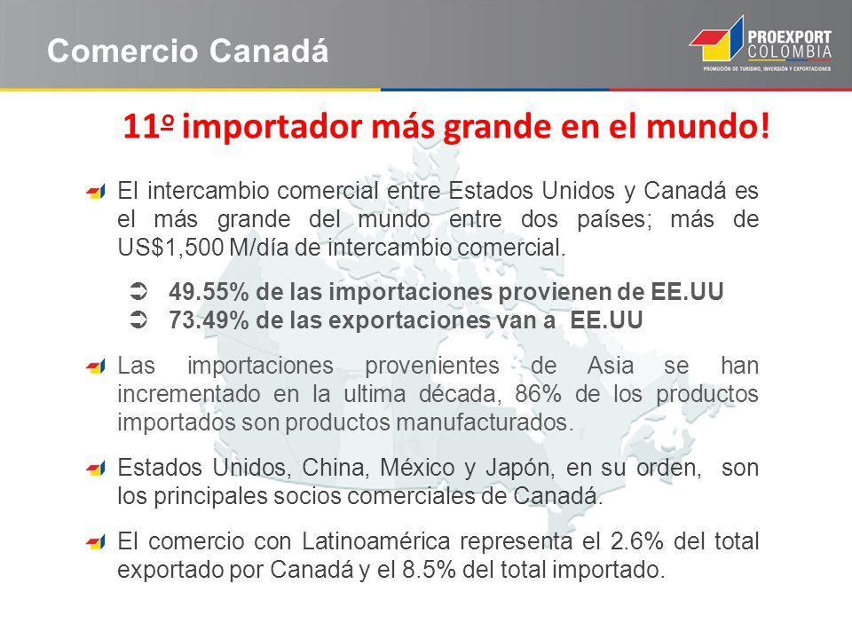 El intercambio comercial entre Estados Unidos y Canadá es el más grande del mundo entre dos países; más de US$1,500 M/día de intercambio comercial. 49