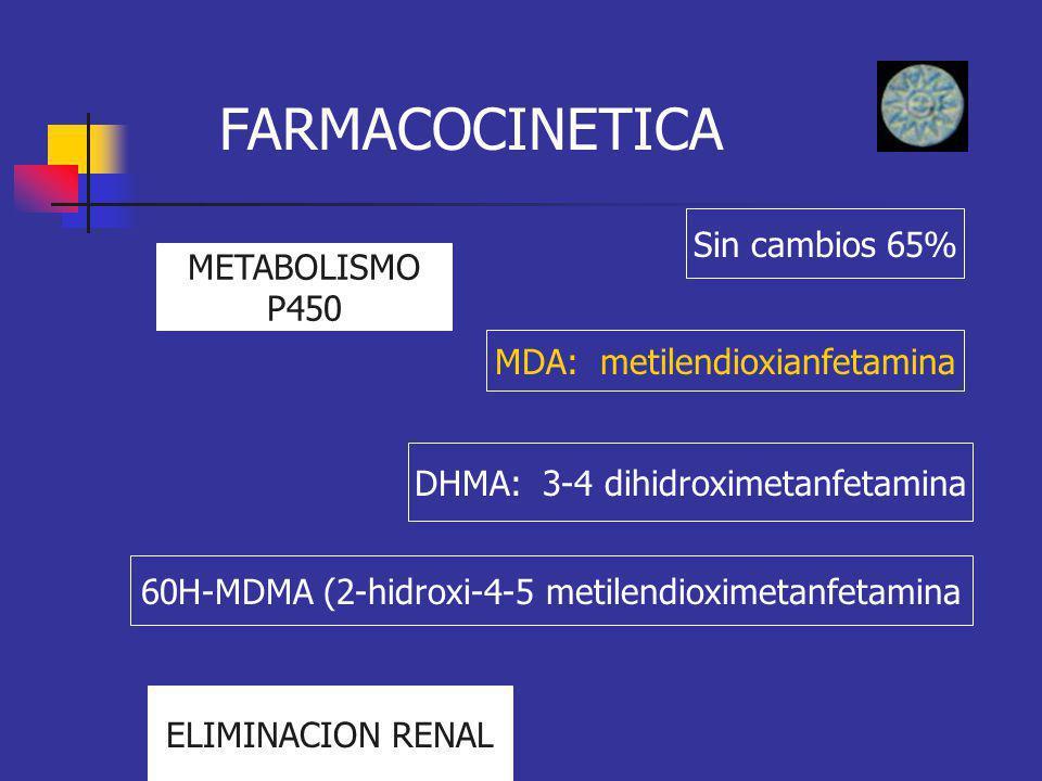 FARMACOCINETICA METABOLISMO P450 Sin cambios 65% MDA: metilendioxianfetamina DHMA: 3-4 dihidroximetanfetamina 60H-MDMA (2-hidroxi-4-5 metilendioximeta