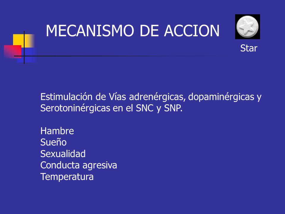 MECANISMO DE ACCION Estimulación de Vías adrenérgicas, dopaminérgicas y Serotoninérgicas en el SNC y SNP. Hambre Sueño Sexualidad Conducta agresiva Te