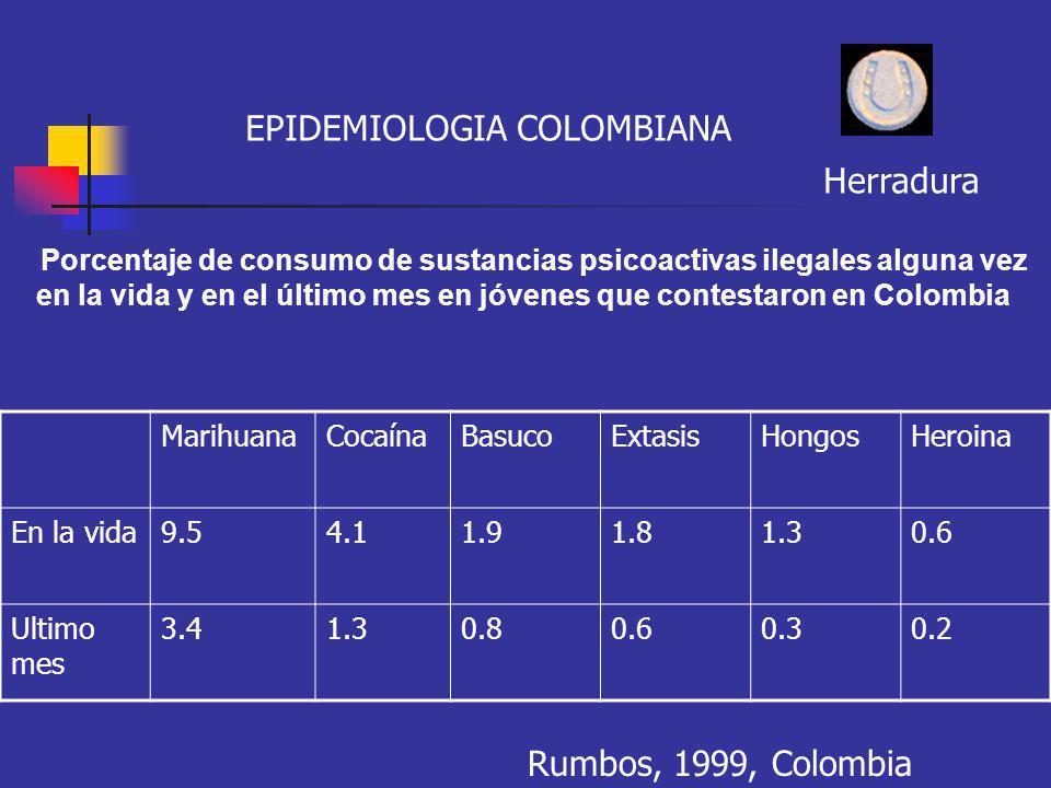 EPIDEMIOLOGIA COLOMBIANA Porcentaje de consumo de sustancias psicoactivas ilegales alguna vez en la vida y en el último mes en jóvenes que contestaron