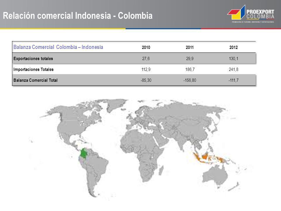 Relación comercial Indonesia - Colombia