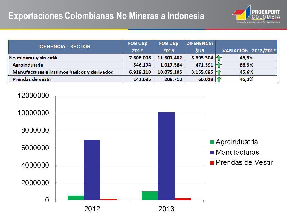 Exportaciones Colombianas No Mineras a Indonesia