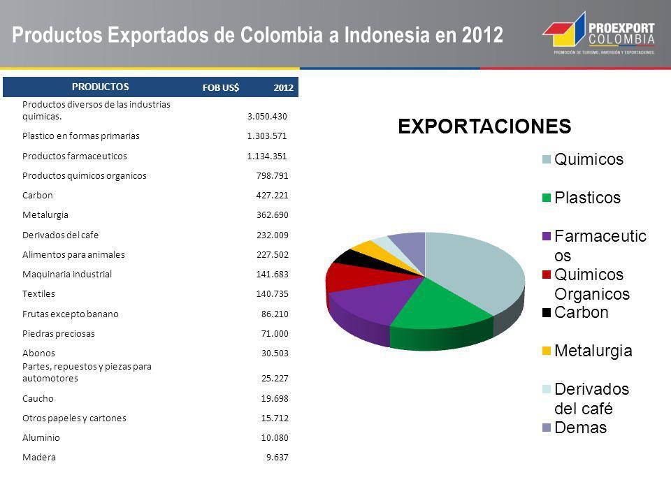 PRODUCTOS FOB US$ 2012 Productos diversos de las industrias quimicas. 3.050.430 Plastico en formas primarias 1.303.571 Productos farmaceuticos 1.134.3