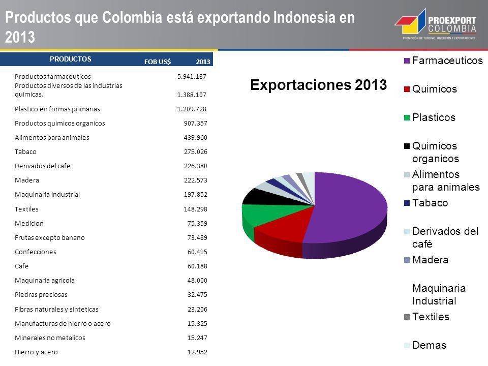 PRODUCTOS FOB US$ 2013 Productos farmaceuticos 5.941.137 Productos diversos de las industrias quimicas. 1.388.107 Plastico en formas primarias 1.209.7