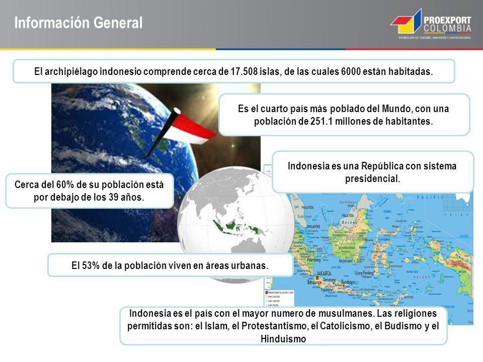 Información General El archipiélago indonesio comprende cerca de 17.508 islas, de las cuales 6000 están habitadas. Es el cuarto país más poblado del M