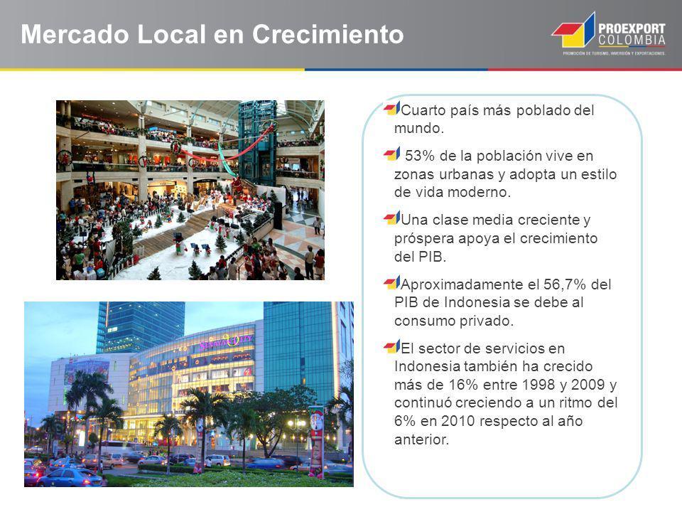 Mercado Local en Crecimiento Cuarto país más poblado del mundo. 53% de la población vive en zonas urbanas y adopta un estilo de vida moderno. Una clas