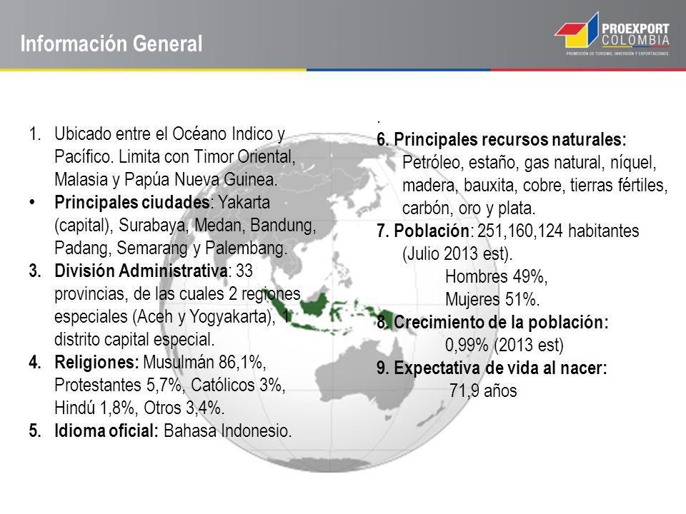 Información General 1.Ubicado entre el Océano Indico y Pacífico. Limita con Timor Oriental, Malasia y Papúa Nueva Guinea. Principales ciudades : Yakar