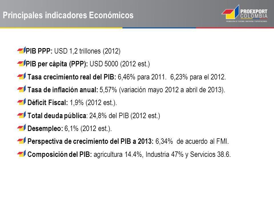 PIB PPP: USD 1,2 trillones (2012) PIB per cápita (PPP): USD 5000 (2012 est.) Tasa crecimiento real del PIB: 6,46% para 2011. 6,23% para el 2012. Tasa