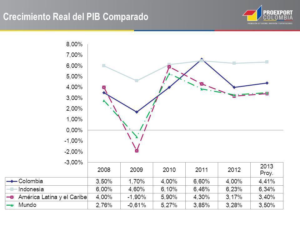 Crecimiento Real del PIB Comparado