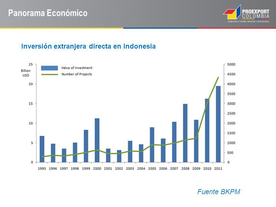 Panorama Económico Inversión extranjera directa en Indonesia Fuente BKPM