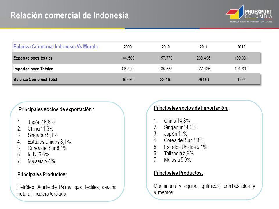 [1] [1] (TradeMap) Relación comercial de Indonesia Principales socios de exportación : 1.Japón 16,6% 2.China 11,3% 3.Singapur 9,1% 4.Estados Unidos 8,
