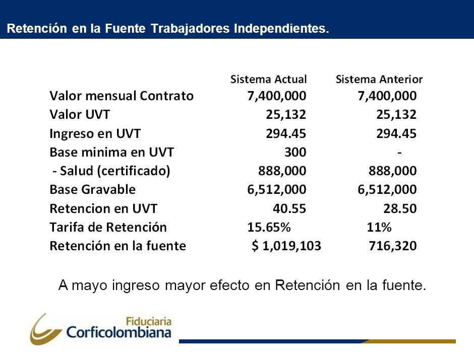 Retención en la Fuente Trabajadores Independientes. A mayo ingreso mayor efecto en Retención en la fuente.