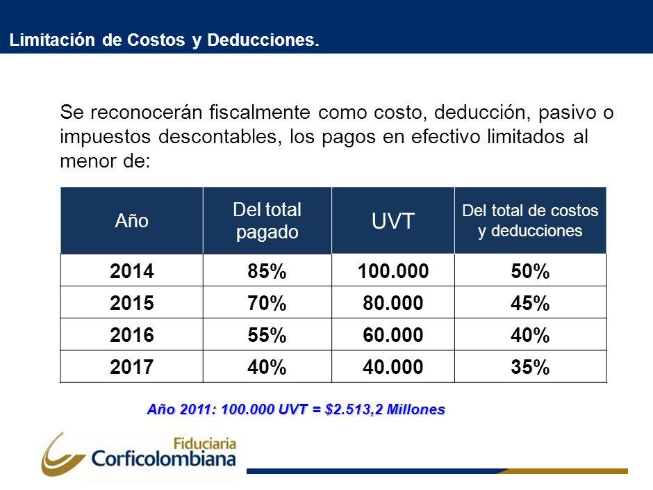 Año Del total pagado UVT Del total de costos y deducciones 201485%100.00050% 201570%80.00045% 201655%60.00040% 201740%40.00035% Se reconocerán fiscalm