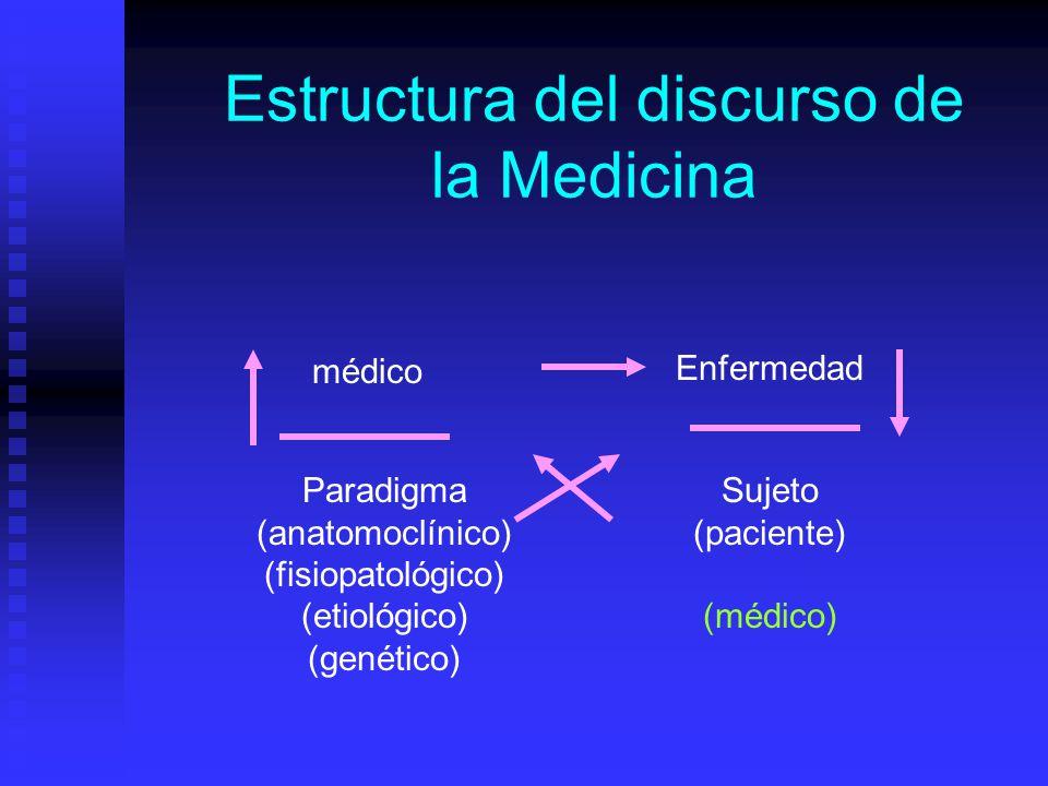 Estructura del discurso de la Medicina médico Enfermedad Paradigma (anatomoclínico) (fisiopatológico) (etiológico) (genético) Sujeto (paciente) (médico)