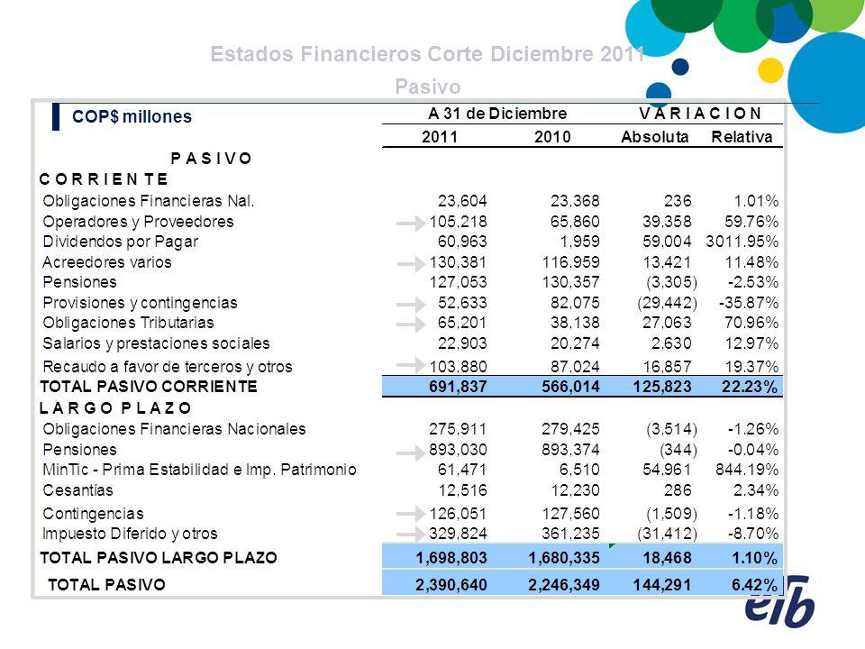 Estados Financieros Corte Diciembre 2011 Pasivo COP$ millones