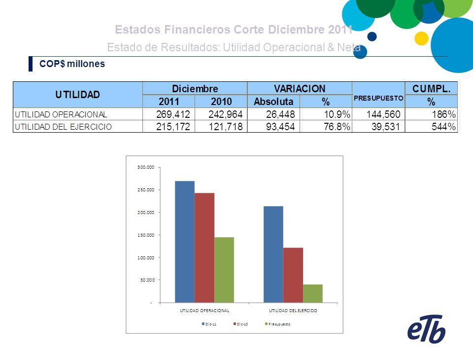 Estados Financieros Corte Diciembre 2011 Estado de Resultados: Utilidad Operacional & Neta COP$ millones