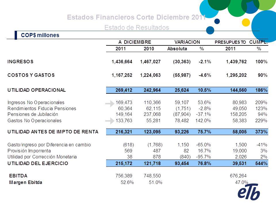 Estados Financieros Corte Diciembre 2011 Estado de Resultados COP$ millones