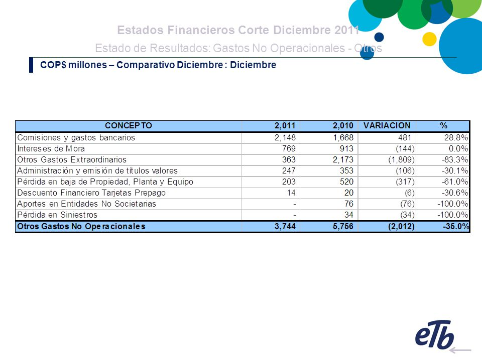 Estados Financieros Corte Diciembre 2011 Estado de Resultados: Gastos No Operacionales - Otros COP$ millones – Comparativo Diciembre : Diciembre