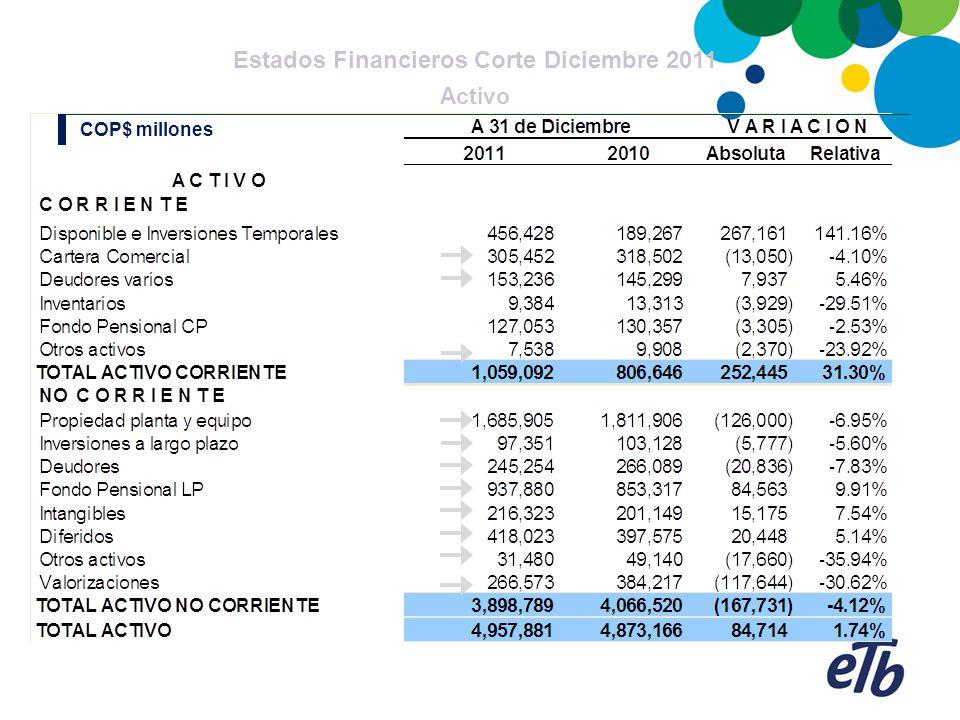 Estados Financieros Corte Diciembre 2011 Estado de Resultados: Costos & Gastos - Amortización COP$ millones