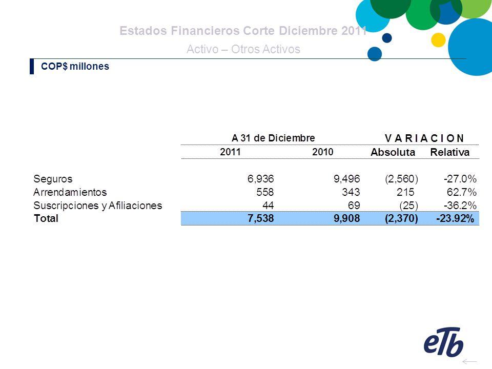 Estados Financieros Corte Diciembre 2011 Activo – Otros Activos COP$ millones