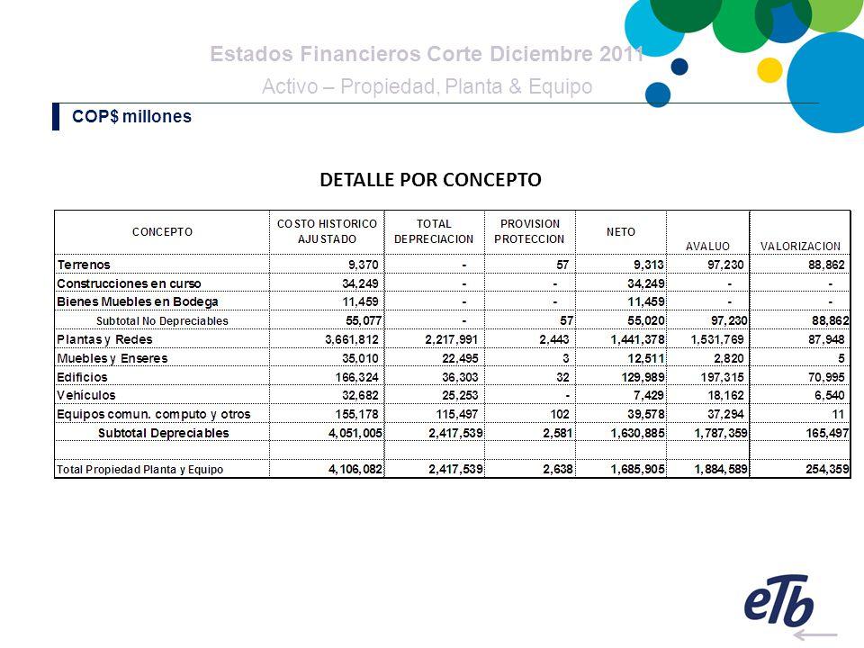 Estados Financieros Corte Diciembre 2011 Activo – Propiedad, Planta & Equipo COP$ millones DETALLE POR CONCEPTO