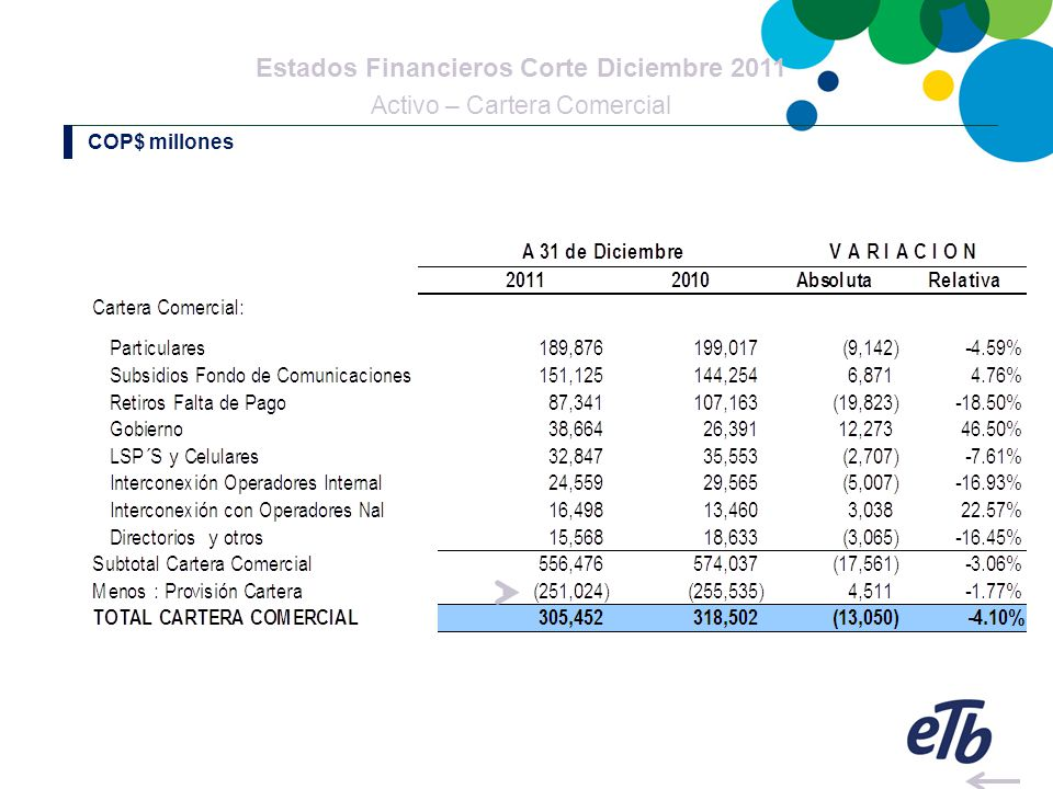 Estados Financieros Corte Diciembre 2011 Activo – Cartera Comercial COP$ millones