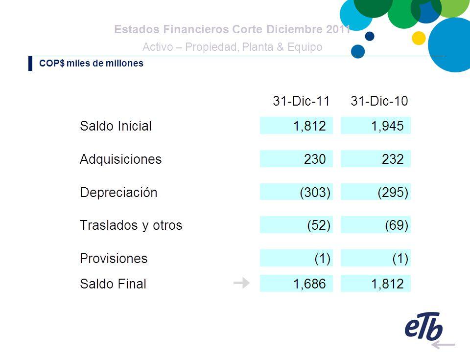 Estados Financieros Corte Diciembre 2011 Activo – Propiedad, Planta & Equipo COP$ miles de millones