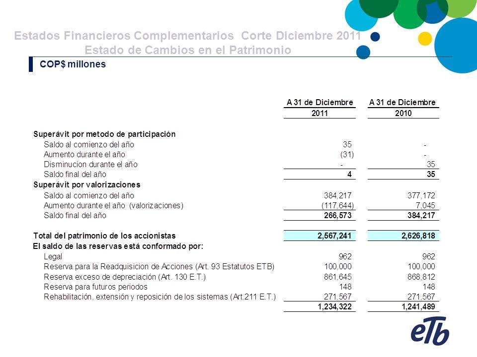 Estados Financieros Complementarios Corte Diciembre 2011 Estado de Cambios en el Patrimonio COP$ millones