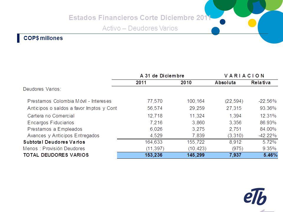 Estados Financieros Corte Diciembre 2011 Estado de Resultados: Ingresos No Operacionales COP$ millones