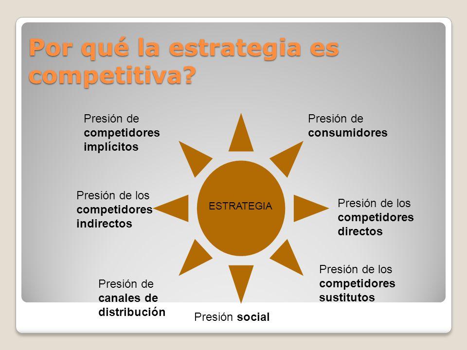 Por qué la estrategia es competitiva? Presión de consumidores Presión de los competidores directos Presión de los competidores indirectos Presión de l