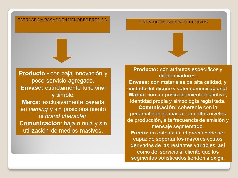ESTRAGEGIA BASADA EN MENORES PRECIOS Producto.- con baja innovación y poco servicio agregado. Envase: estrictamente funcional y simple. Marca: exclusi