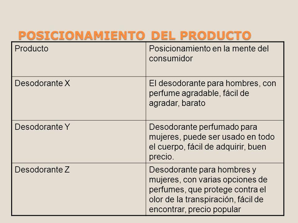 POSICIONAMIENTO DEL PRODUCTO ProductoPosicionamiento en la mente del consumidor Desodorante XEl desodorante para hombres, con perfume agradable, fácil