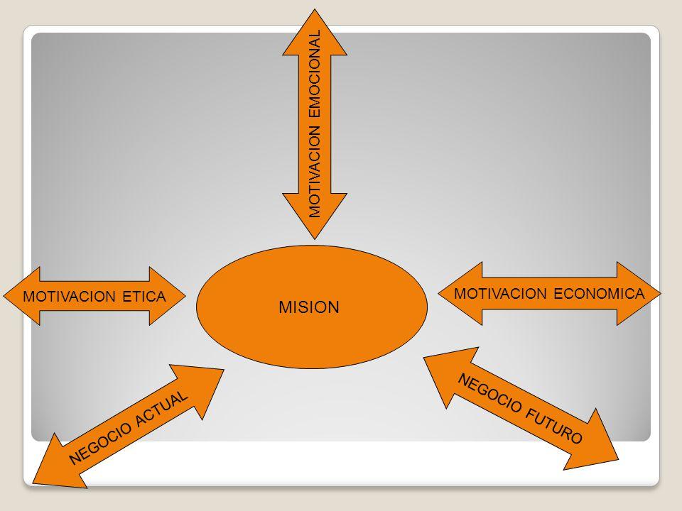 MISION MOTIVACION ETICA MOTIVACION ECONOMICA MOTIVACION EMOCIONAL NEGOCIO ACTUAL NEGOCIO FUTURO