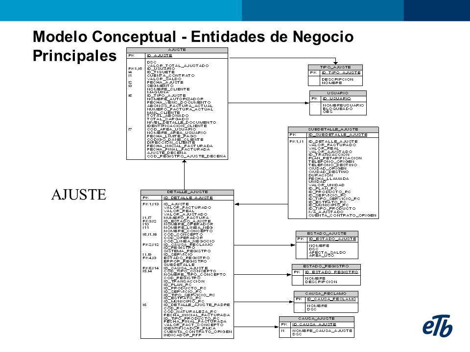 Modelo Conceptual - Entidades de Negocio Principales AJUSTE