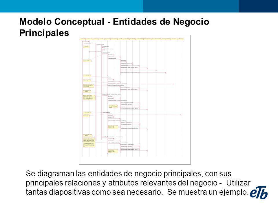 Modelo Conceptual - Entidades de Negocio Principales Se diagraman las entidades de negocio principales, con sus principales relaciones y atributos rel