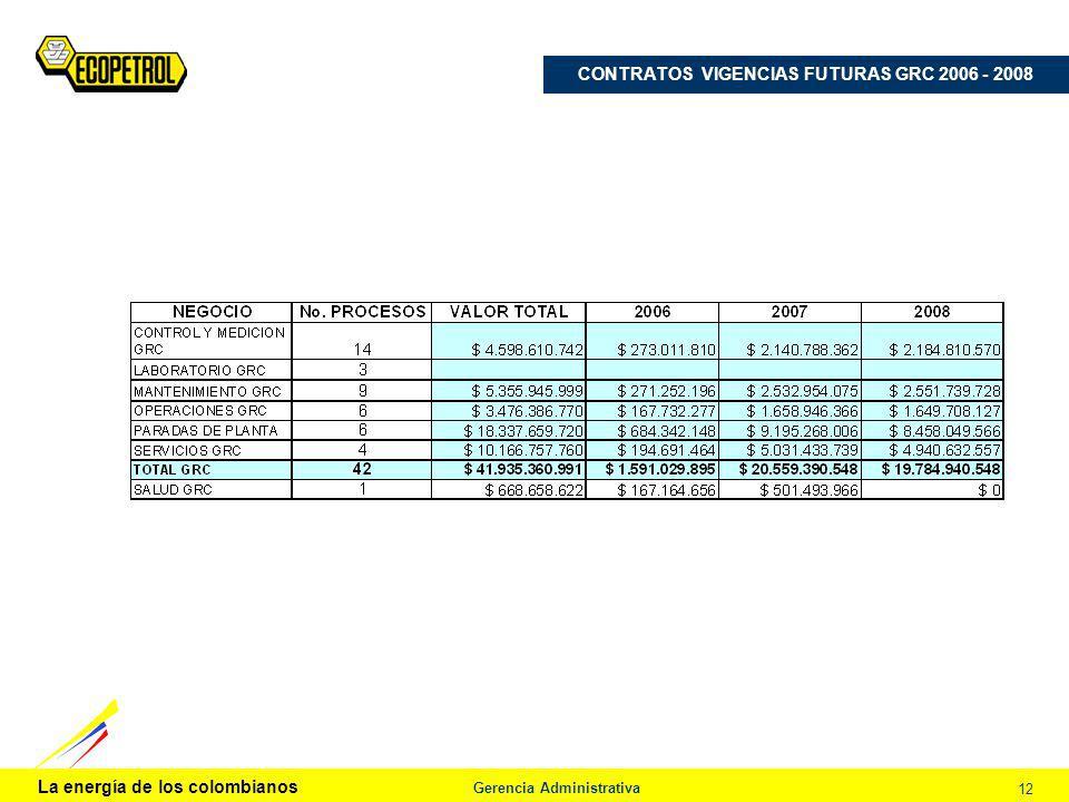 La energía de los colombianos Gerencia Administrativa 12 CONTRATOS VIGENCIAS FUTURAS GRC 2006 - 2008