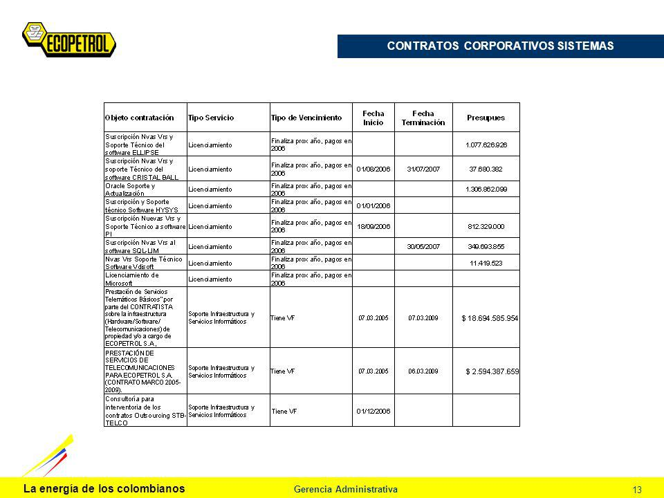 La energía de los colombianos Gerencia Administrativa 13 CONTRATOS CORPORATIVOS SISTEMAS