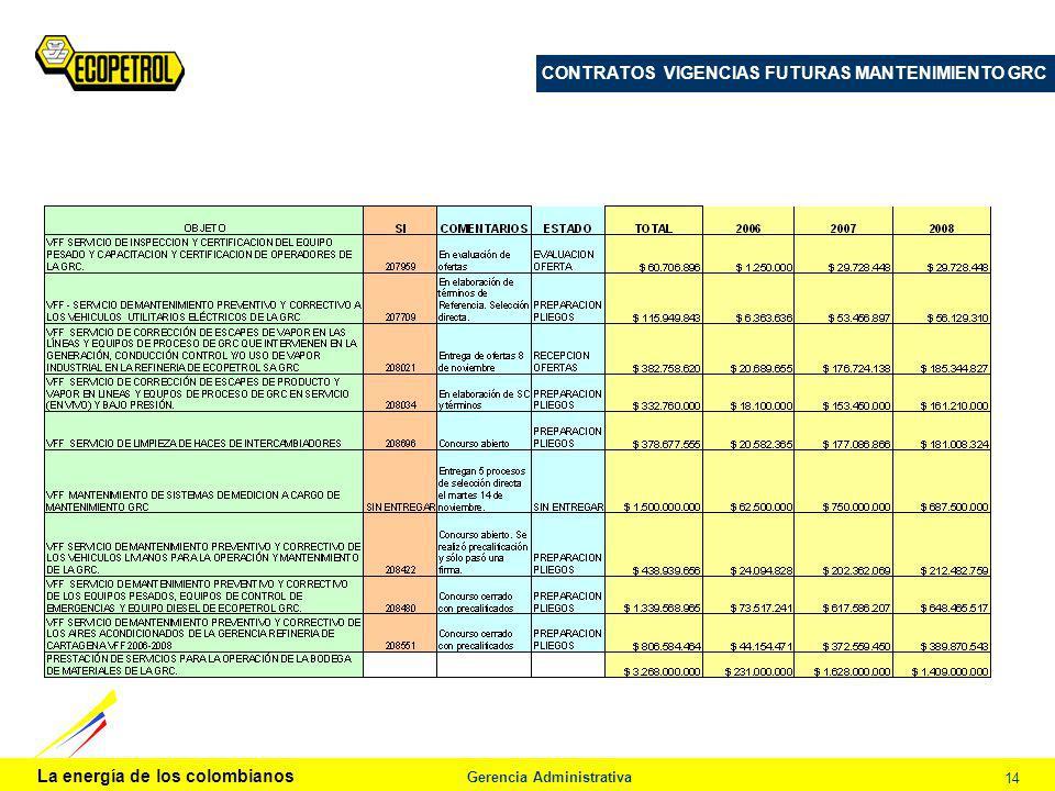 La energía de los colombianos Gerencia Administrativa 14 CONTRATOS VIGENCIAS FUTURAS MANTENIMIENTO GRC