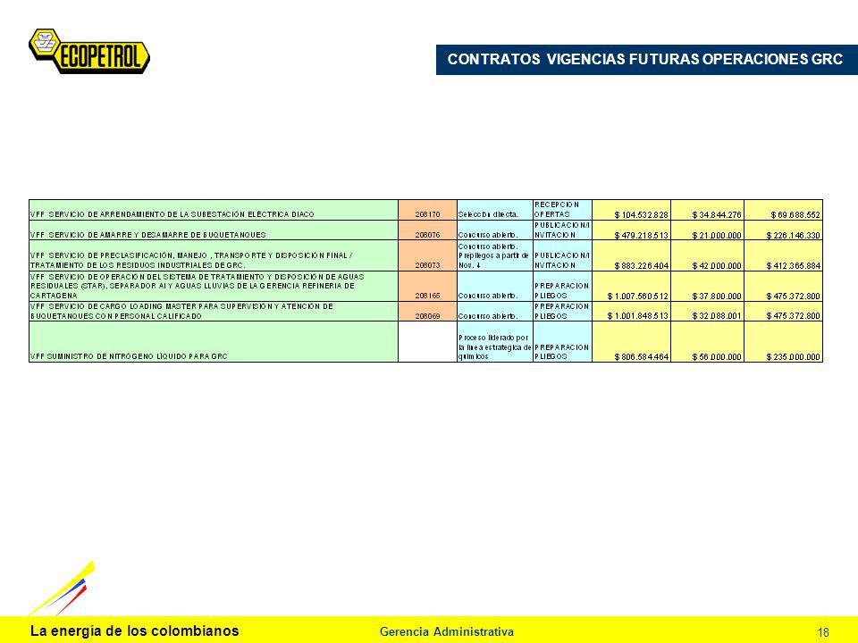 La energía de los colombianos Gerencia Administrativa 18 CONTRATOS VIGENCIAS FUTURAS OPERACIONES GRC