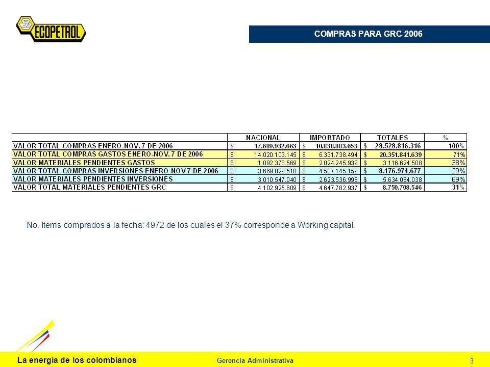 La energía de los colombianos Gerencia Administrativa 3 COMPRAS PARA GRC 2006 Procedimiento de Análisis No. Items comprados a la fecha: 4972 de los cu
