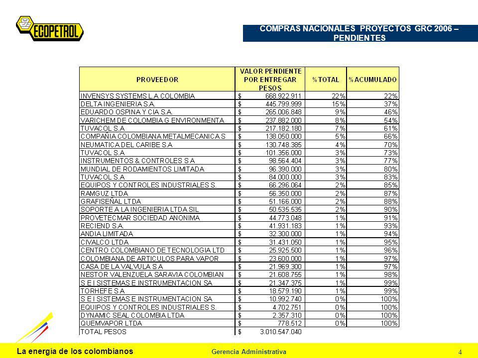 La energía de los colombianos Gerencia Administrativa 4 COMPRAS NACIONALES PROYECTOS GRC 2006 – PENDIENTES Procedimiento de Análisis