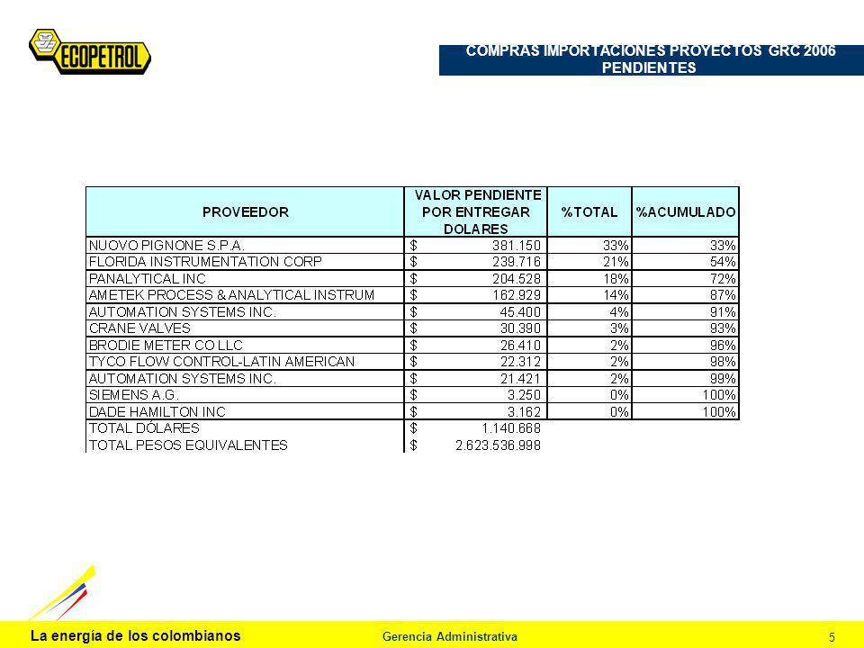 La energía de los colombianos Gerencia Administrativa 5 COMPRAS IMPORTACIONES PROYECTOS GRC 2006 PENDIENTES Procedimiento de Análisis