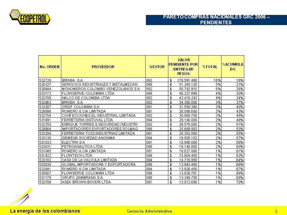 La energía de los colombianos Gerencia Administrativa 6 PARETO COMPRAS NACIONALES GRC 2006 – PENDIENTES Procedimiento de Análisis