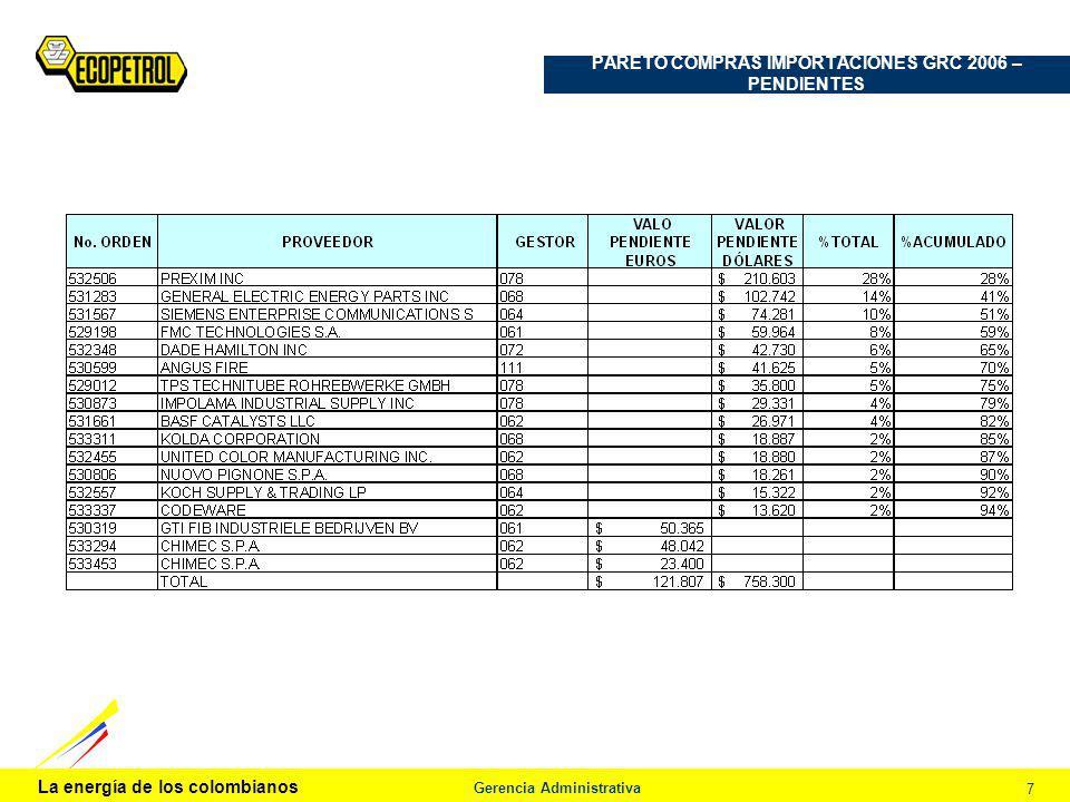 La energía de los colombianos Gerencia Administrativa 7 PARETO COMPRAS IMPORTACIONES GRC 2006 – PENDIENTES