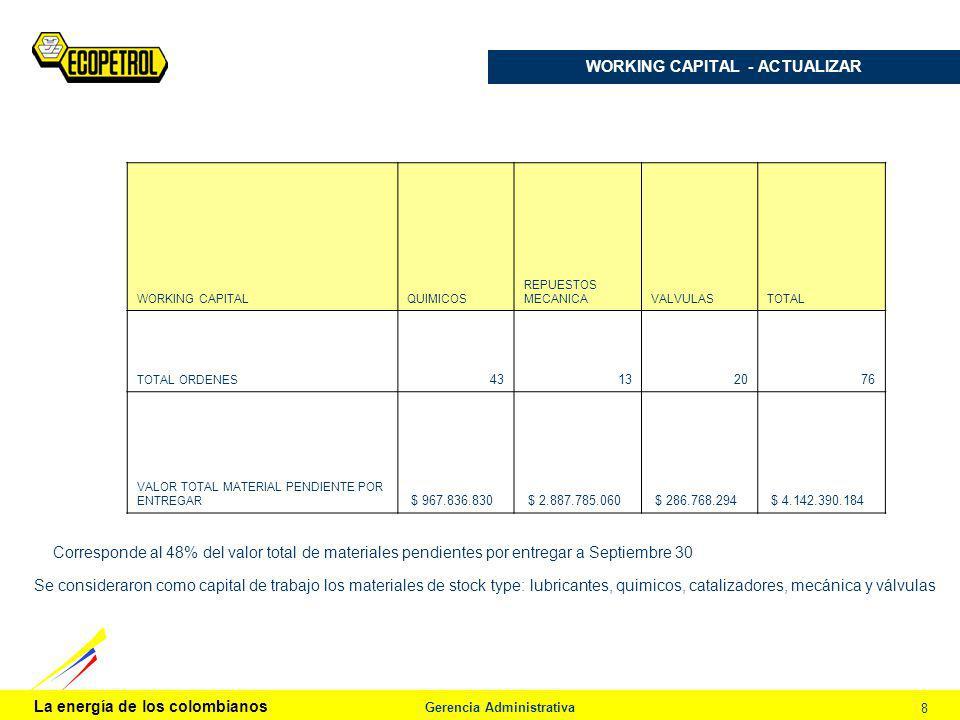 La energía de los colombianos Gerencia Administrativa 8 WORKING CAPITAL - ACTUALIZAR Procedimiento de Análisis WORKING CAPITALQUIMICOS REPUESTOS MECAN
