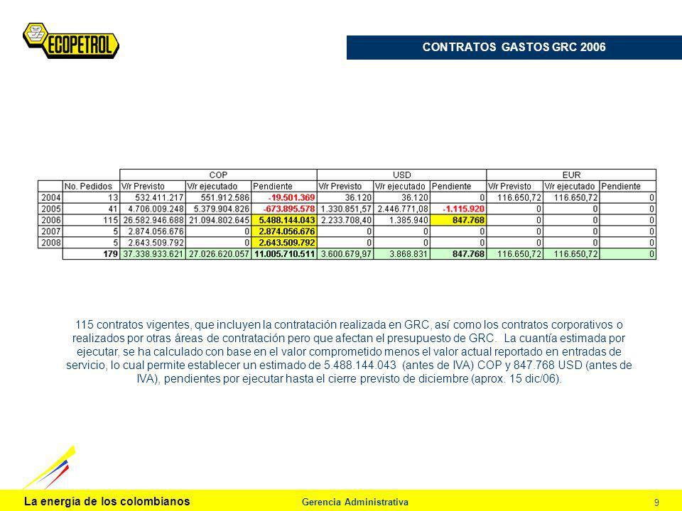 La energía de los colombianos Gerencia Administrativa 9 CONTRATOS GASTOS GRC 2006 115 contratos vigentes, que incluyen la contratación realizada en GR
